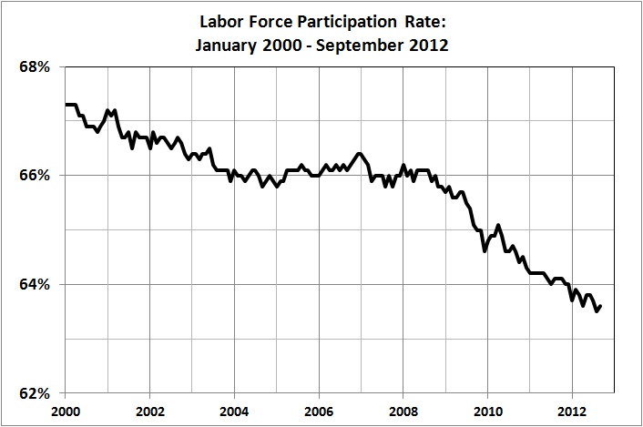 Labor force participation rate_Jan 2000 - Sep 2012