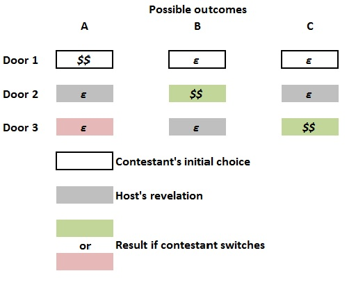 Monty Hall_possible outcomes