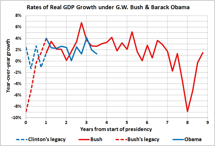 Rates of real GDP growth under Bush and Obama