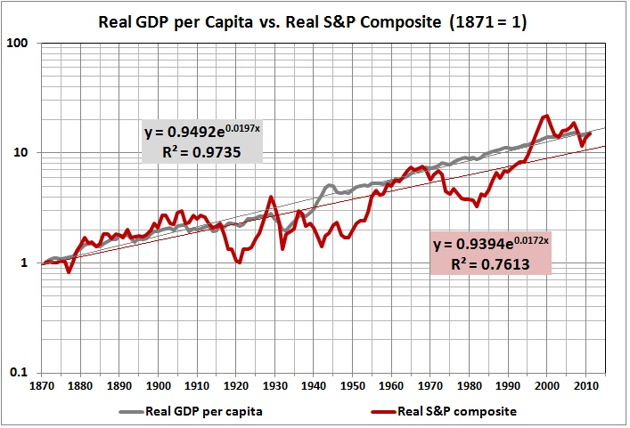Real GDP per capita vs. real S&P composite_1871 equals 1