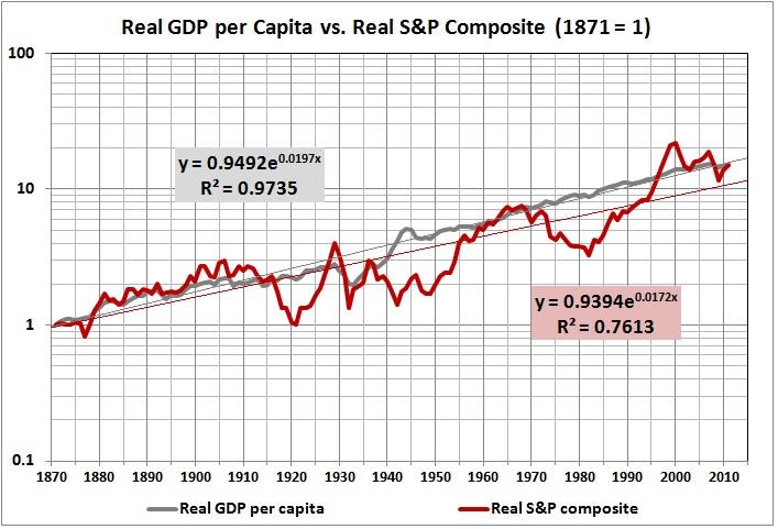 Real GDP per capita vs. real S&P composite_1871 equals 1