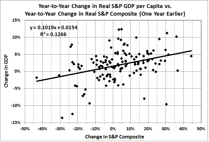 Year to year changes in real GDP per capita and real S&P composite one year earlier