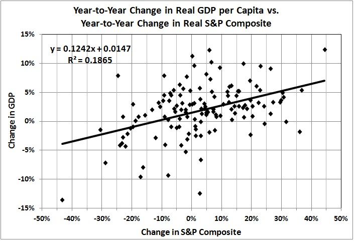 Year to year changes in real GDP per capita and real S&P composite