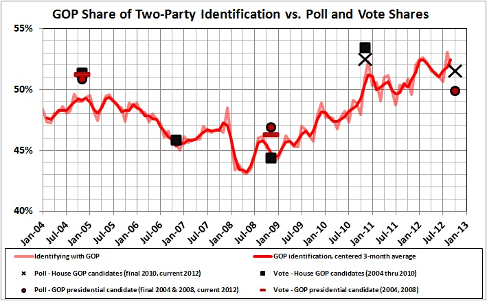 GOP share of two-party identification vs. polls and votes