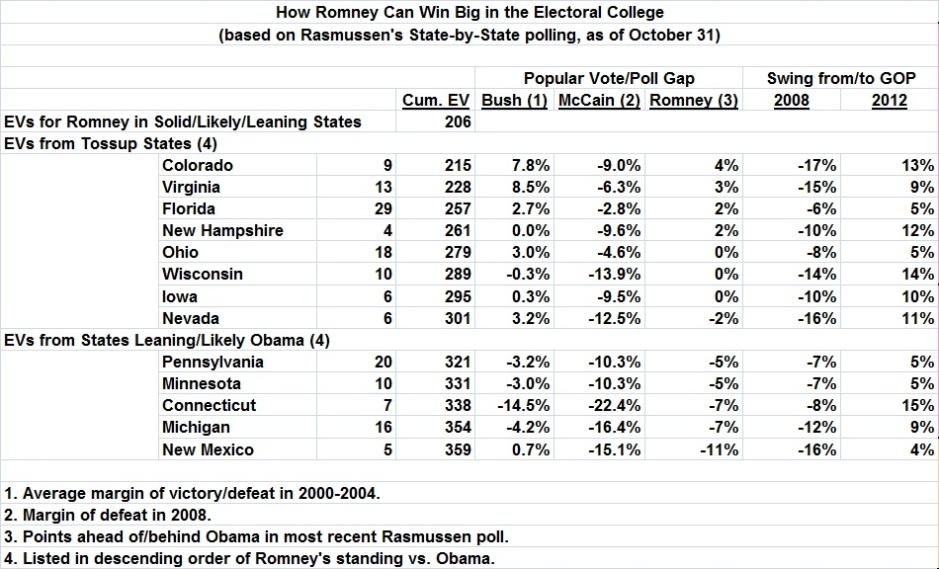 Romney's EV total_with tossups and Obama-leaning States