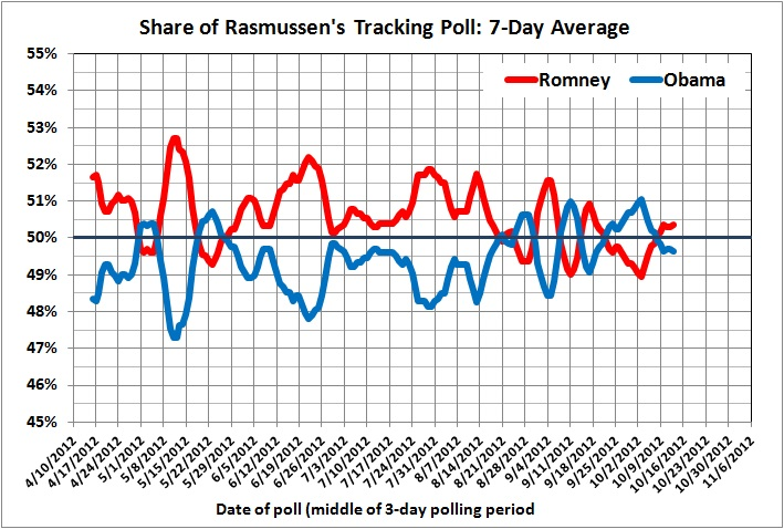 Share of Rasmussen's tracking poll_7-day average