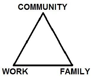 Three aspects of civil society