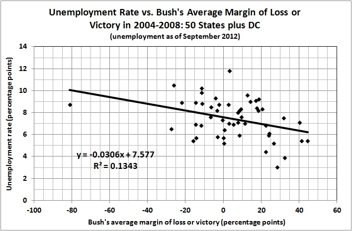 Unemployment rate vs Bush's average margin of loss or victory