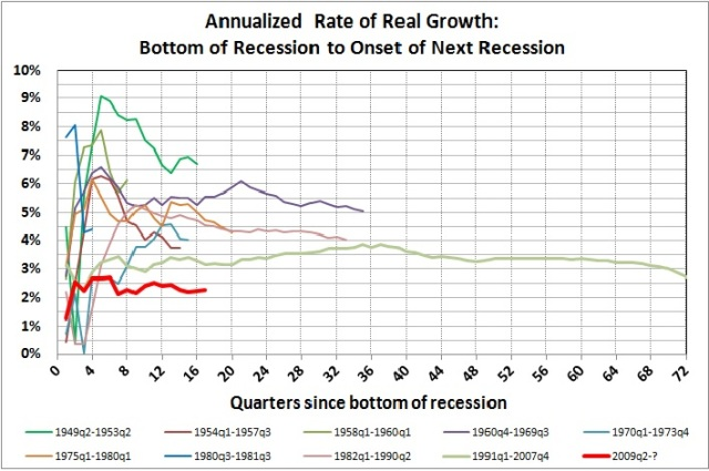 Annualized rate of real growth_bottom of recession to onset of next recession