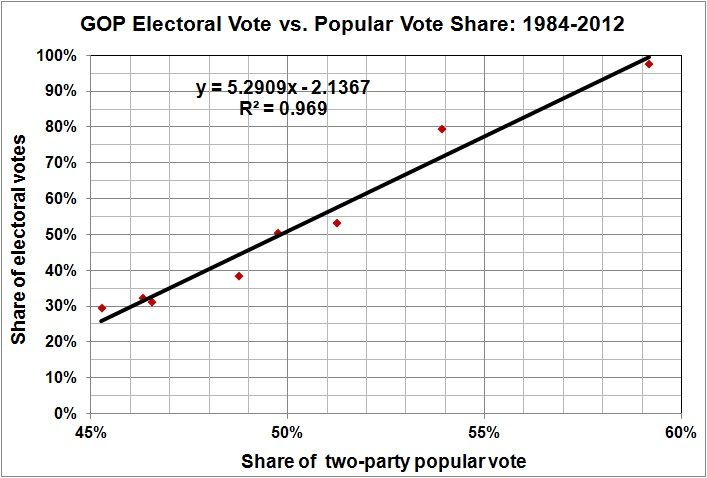 Libertarianism Meets Reality >> GOP electoral vote vs popular vote – 1984-2012 | POLITICS & PROSPERITY