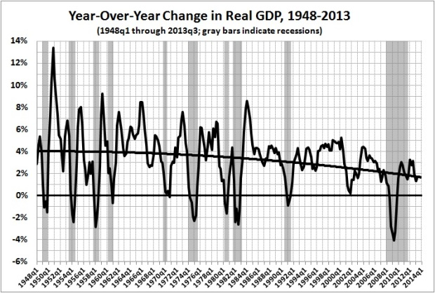 Year-over-year changes in real GDP, 1948-2013