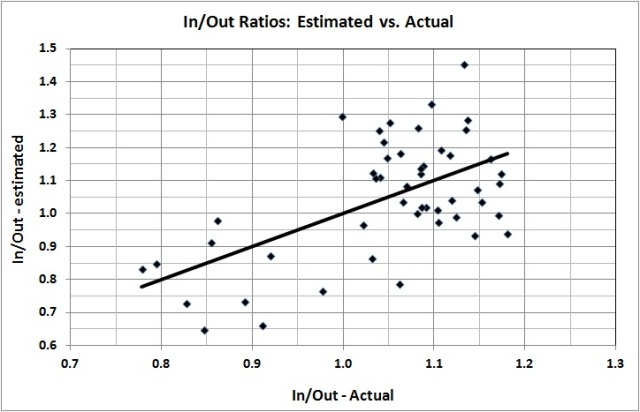 In-out ratios_estimated vs actual