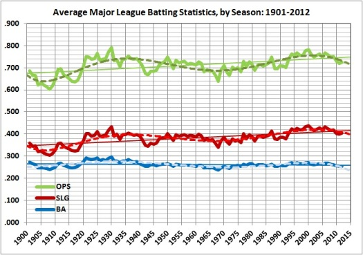Average major league batting statistics_1901-2012