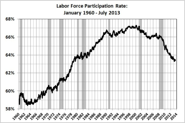 Labor force participation rate_Jan 1960 - Jul 2013