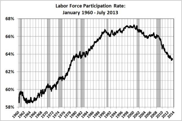 Labor force participation rate_Jan 1960 - Jul 2013
