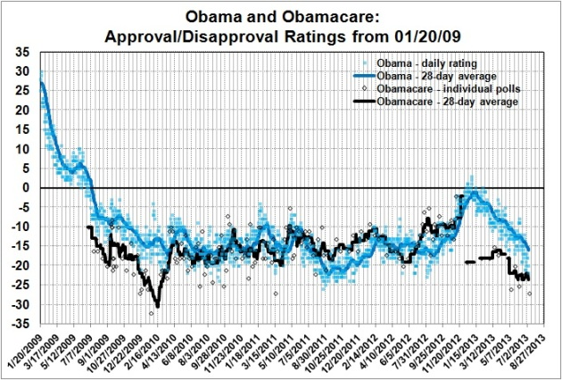 Obama and Obamacare_approval-disapproval ratings