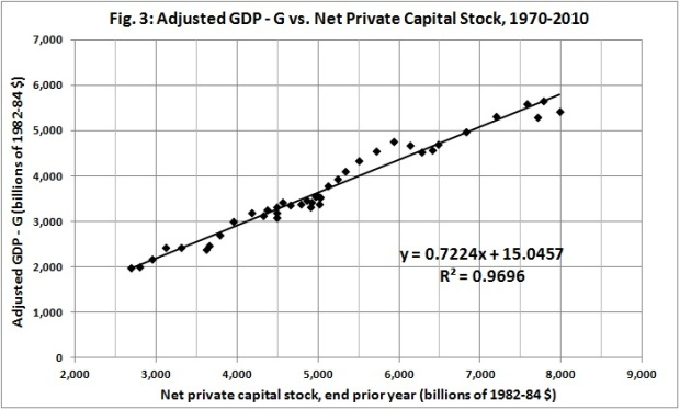 Adjusted GDP - G vs. net private capital stock