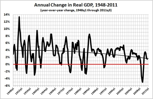 Annual change in real GDP 1948-2011