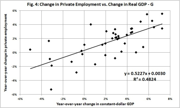 Change in priv emply vs change in real GDP