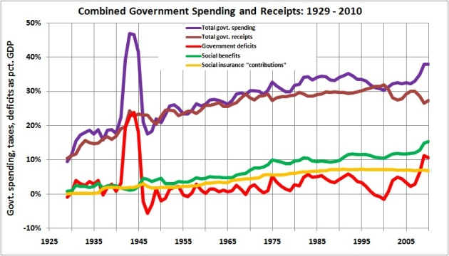 Combined government spending and receipts