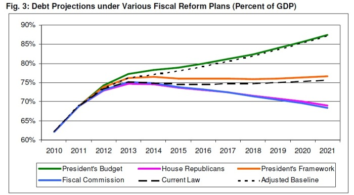Debt projections under various fiscal reform plans