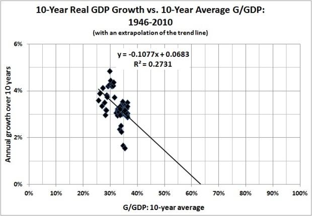 Est Rahn curve 1946-2010