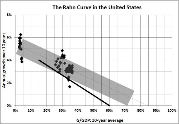 Est Rahn curve rough sketch