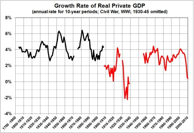 Est Rahn curve sequel_growth rate of private GDP