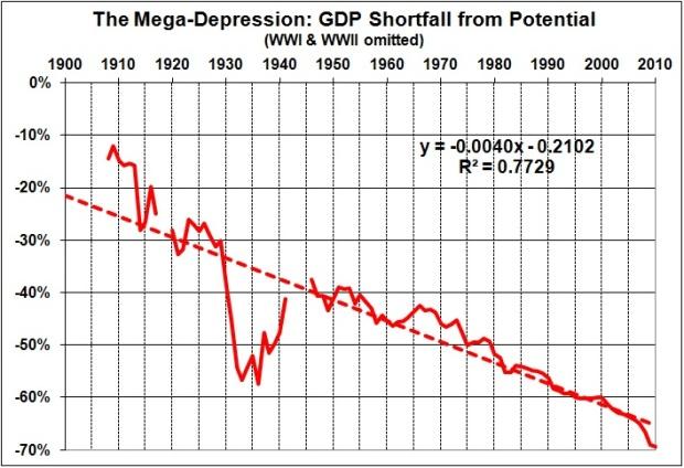 Est Rahn curve sequel_mega-depression