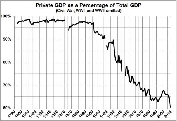 Est Rahn curve sequel_priv GDP as pct total GDP