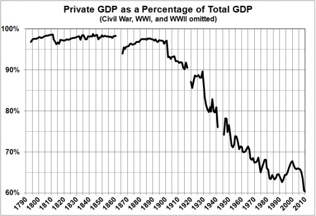 Est Rahn curve sequel_priv GDP as pct total GDP