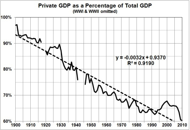 Est Rahn curve sequel_private GDP pct total GDP since 1900