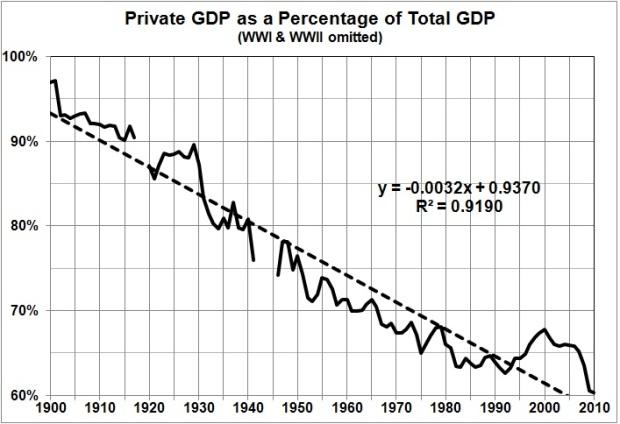 Est Rahn curve sequel_private GDP pct total GDP since 1900