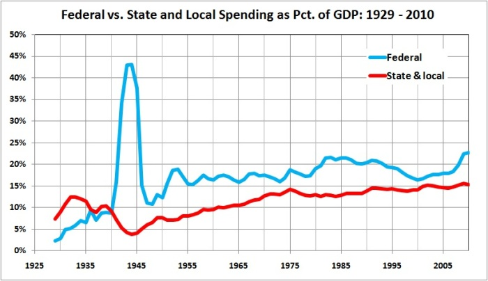 Federal vs state and local spending pct GDP