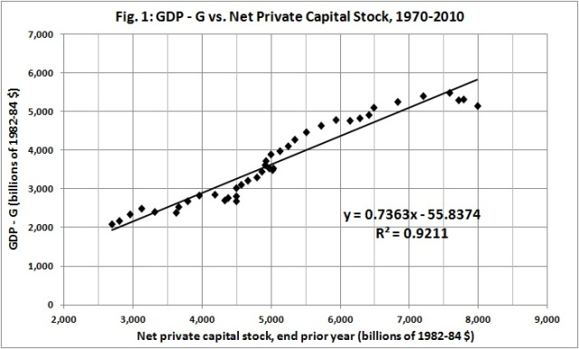 GDP - G vs net private capital stock, 1970-2010
