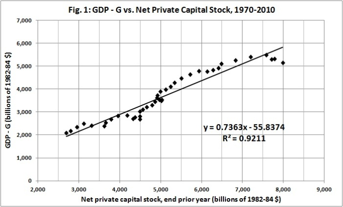 GDP - G vs net private capital stock, 1970-2010