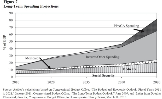 Long-term spending projections (Tanner)
