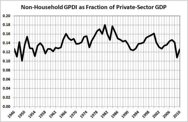 Non-household GPDI fraction GDP - G