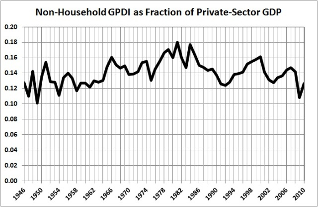 Non-household GPDI fraction GDP - G