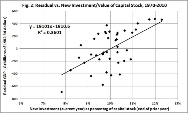 Residual vs new invest per PY capital stock