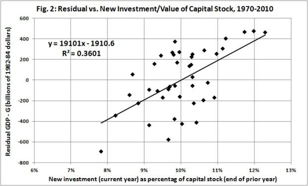 Residual vs new invest per PY capital stock
