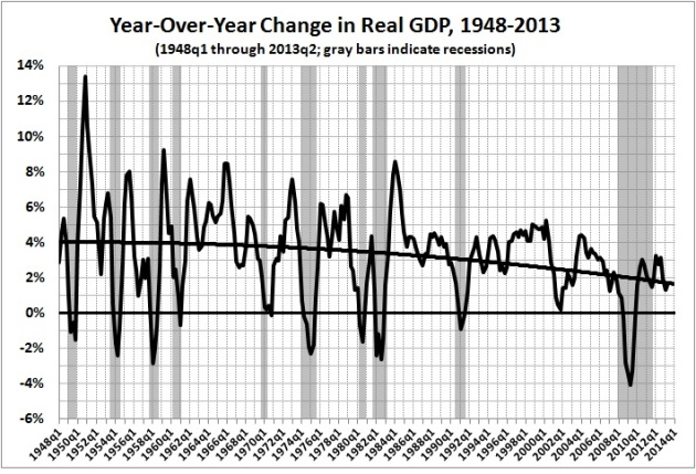 Year over year change in real GDP, 1948-2013
