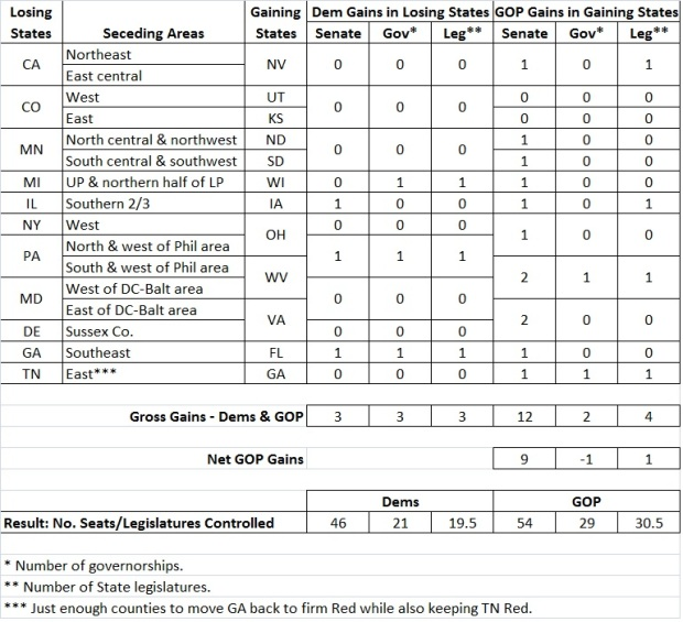 Secession made easy - table