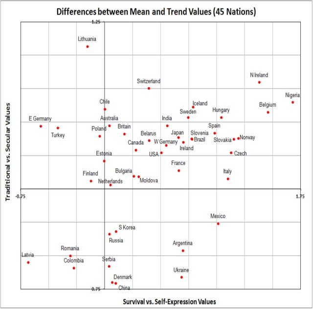 Values - differences between means and trends