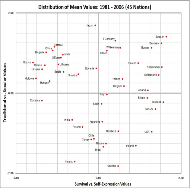 Values - distribution of means, 1981-2006