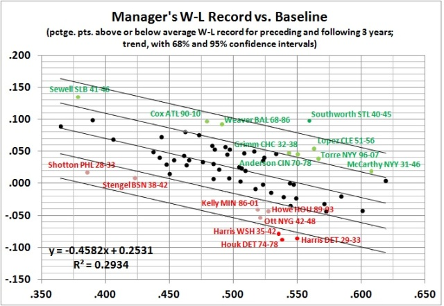 Manager's W-L record vs. baseline