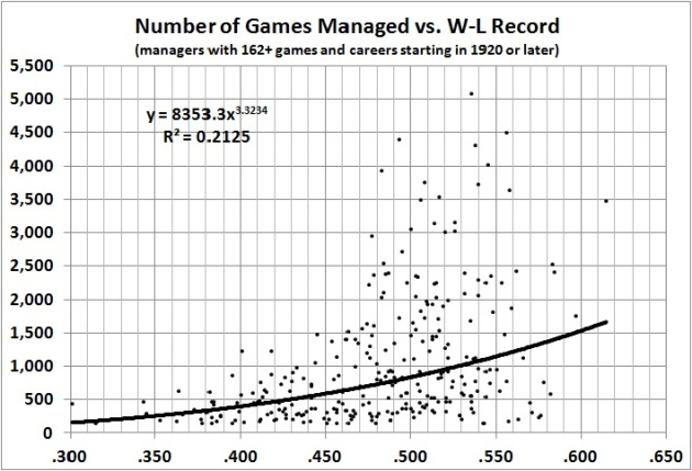 Number of games managed vs W-L record