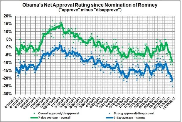 Obama's net approval since nomination of Romney