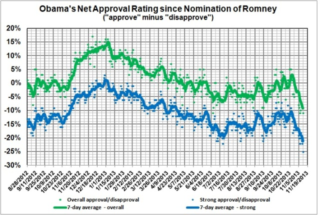 Obama's net approval since nomination of Romney