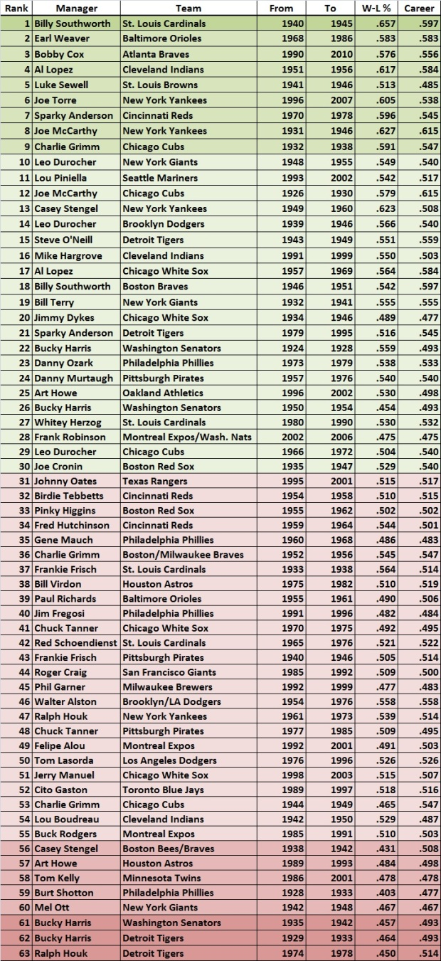 Ranking of manager's performances